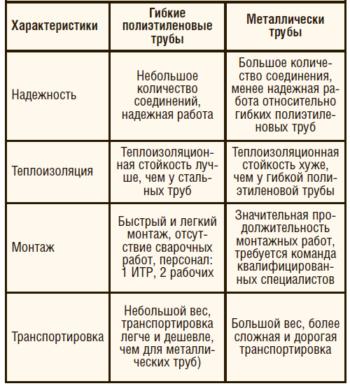 Таблица 2 (б). Сравнение гибких полиэтиленовых и металлических труб