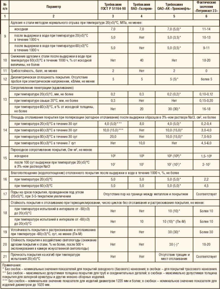 Таблица покрытий транснефти для запорных изделий