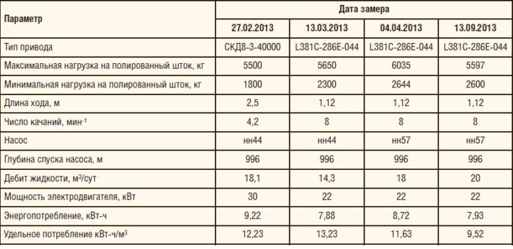 Таблица 1. Основные параметры работы УШГН с ЛП при различных режимах
