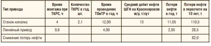 Таблица 4. Эффект от сокращения сроков монтажа и времени ТО