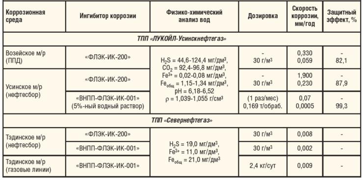 Таблица 1. Эффективность действия ингибиторов коррозии производства ООО «ФЛЭК» на объектах нефтяных компаний