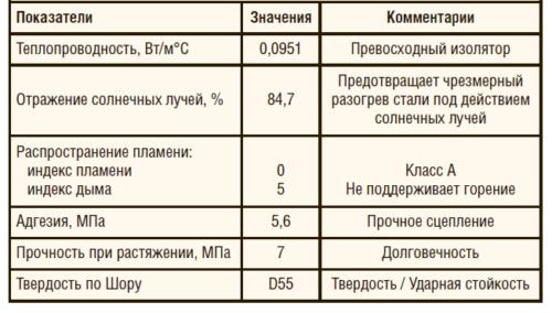 Таблица 2. Физические свойства термоизоляционного материала Carbotherm 551