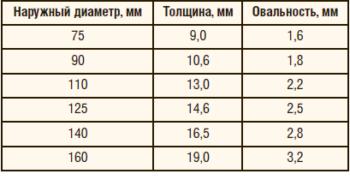 Таблица 1. Геометрические параметры трубы