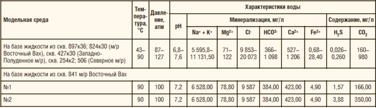Таблица 1. Характеристики модельной среды и условий испытаний