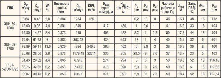 Характеристики работы ГНО в скважине №1 Среднеботуобинского НГКМ