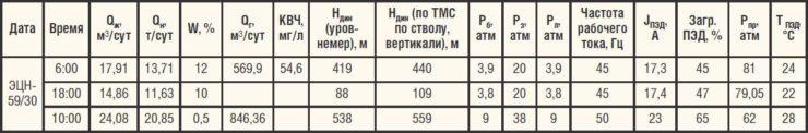 Характеристики работы ГНО в скважине №2 Среднеботуобинского НГКМ