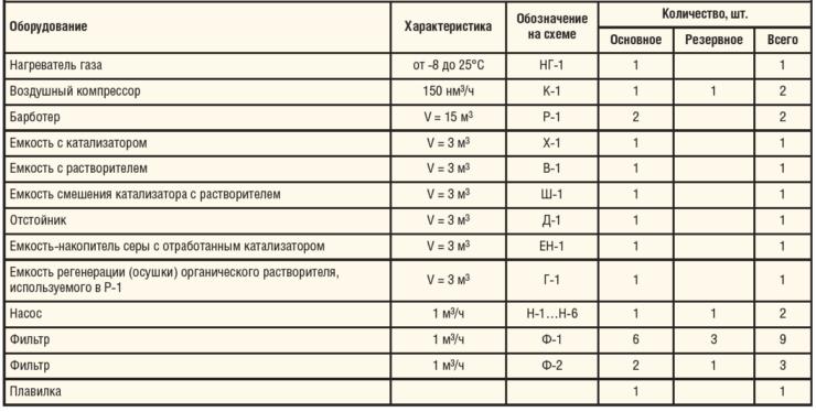 Таблица 2. Комплект оборудования для сероочистки