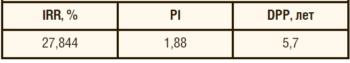 Таблица 1. КПЭ проекта внедрения инфракрасных обогревательных панелей серии ЕСО
