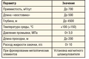 Таблица 2. Критерии оптимального использования УПС-116/122