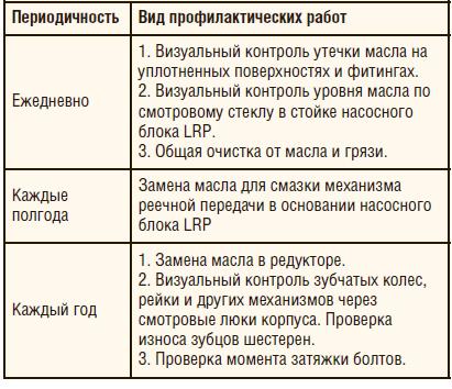Таблица 2. Обслуживание линейного привода ШГН в соответствии с инструкцией производителя