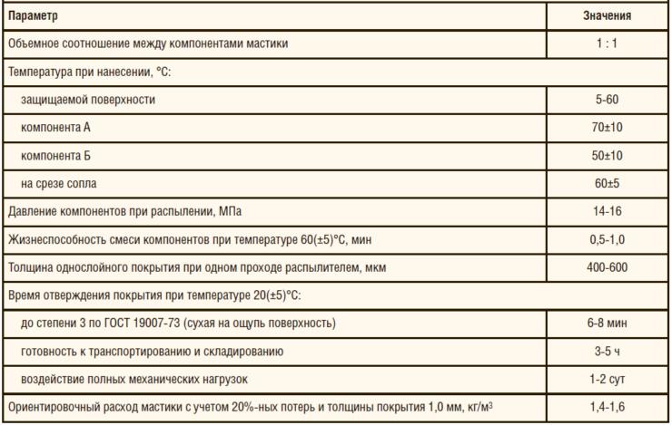 Таблица 3. Оптимальные технологические режимы процесса нанесения мастики «Петромаст 23»