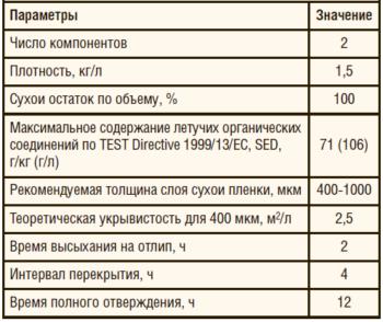 Таблица 1. Основные характеристики покрытия Amercoat 391C при температуре 20°