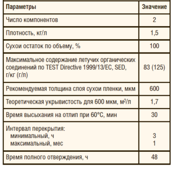 Основные характеристики покрытия SIGMALINE 2500 при температуре 20°С