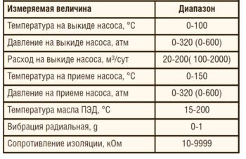 Таблица 1. Основные характеристики ТМС с безвертушечным расходомером