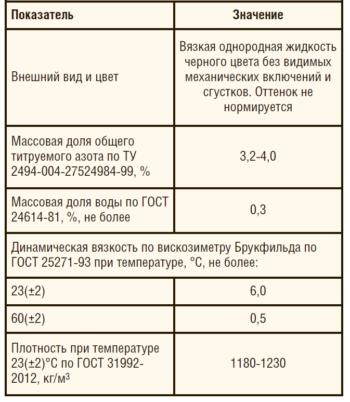 Таблица 2. Основные свойства компонента «Б» мастики «Петромаст 23»
