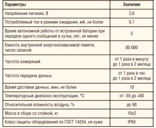 Таблица 1. Основные технические характеристики подсистем серии ПКМ-ТСТ