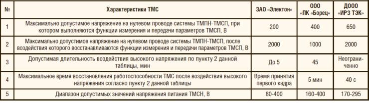 Таблица 1. Перечень электрических параметров ТМС различных производителей