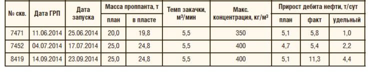 Таблица 1. Показатели эффективности, технологические показатели ГРП по скважинам после проведения ГРП с осаждением проппанта на Тевлинско-Русскинском месторождении (пласт БС10 2-3)