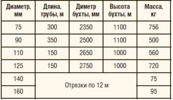 Таблица 2. Размеры бухт и мерных труб