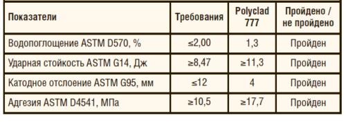 Таблица 1. Результаты испытаний материала Polyclad 777 на основе структурированного полиуретана