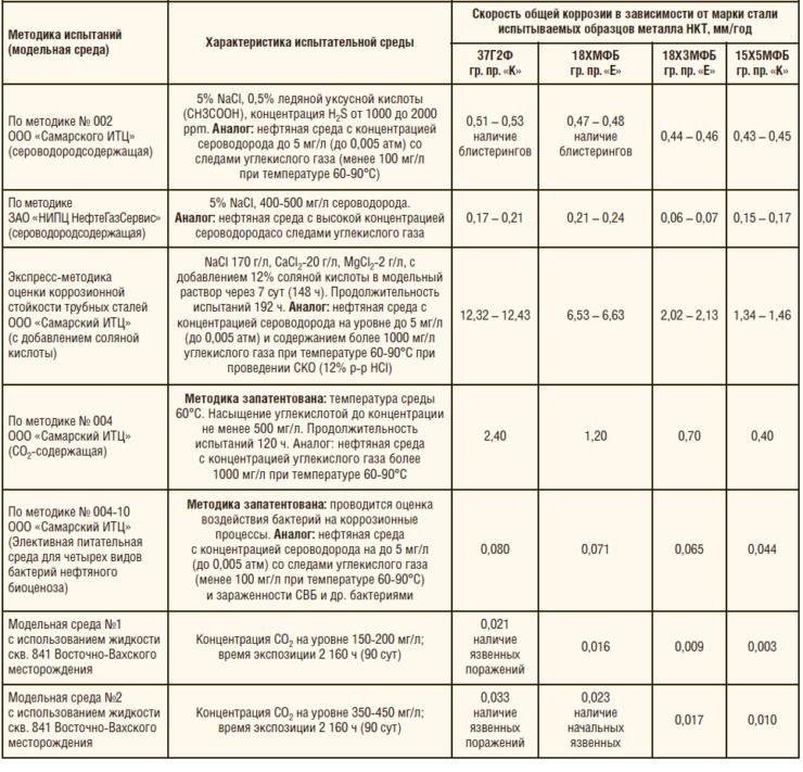 Таблица 2. Результаты испытаний новых марок стали на стойкость к общей и локальной коррозии (ООО «Самарский ИТЦ»)