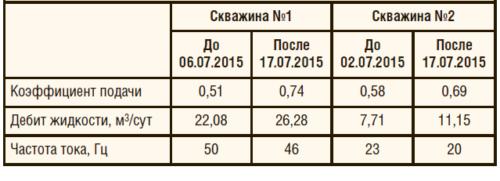 Таблица 2. Результаты испытаний скважин №1 и №2
