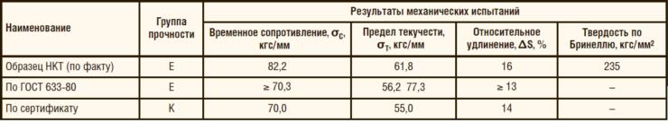 Таблица 1. Результаты механических испытаний материала НКТ