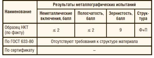Таблица 1. Результаты металлографических испытаний материала НКТ