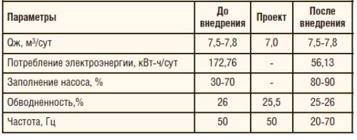 Таблица 1. Результаты ОПИ оборудования в ООО «ЛУКОЙЛ-ПЕРМЬ»