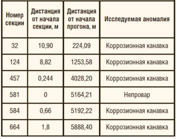 Таблица 2. Результаты ОПИ внутритрубного индикатора дефектов ВИД-219
