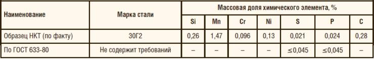 Таблица 4. Результаты определения химического состава материала НКТ