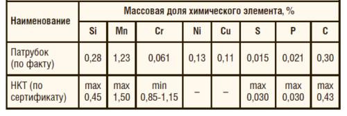 Таблица 1. Результаты оптико-эмиссионного анализа