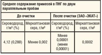 Таблица 1. Результаты тестирования хемосорбента марки «ЭКАТ»