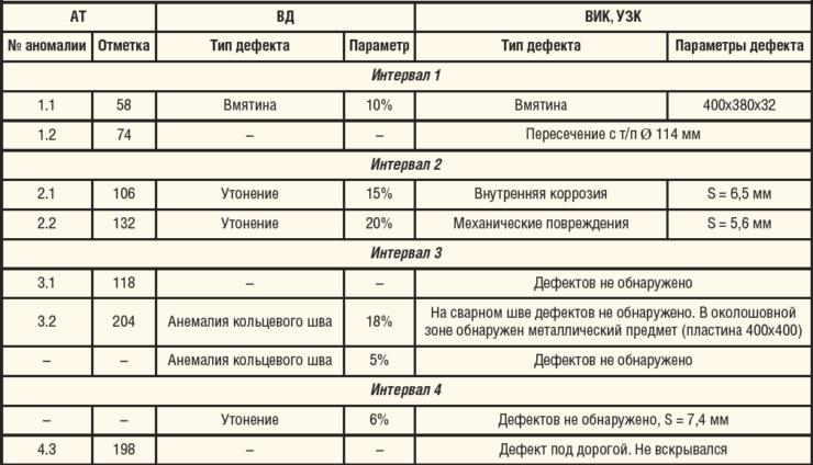 Таблица 1. Результаты внутритрубного обследования и шурфовки на нескольких интервалах