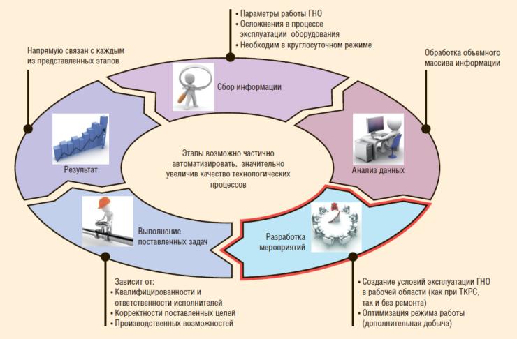 Рис. 1. Этапы производственного процесса