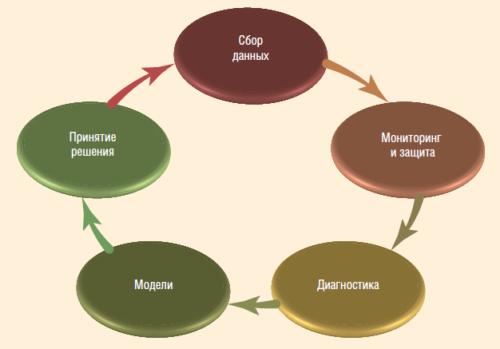 Рис. 1. Организация мониторинга и оптимизации работы УЭЦН