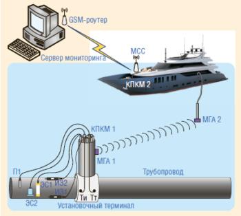 Рис. 1. ПКМ-ТСТ-КонтКорр-М для морского применения