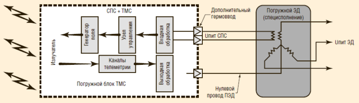 Рис. 1. Принципиальная схема устройства СПС