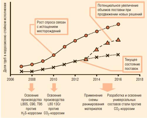 Рис. 1. Прогнозирование спроса на трубы в коррозионно-стойком исполнении