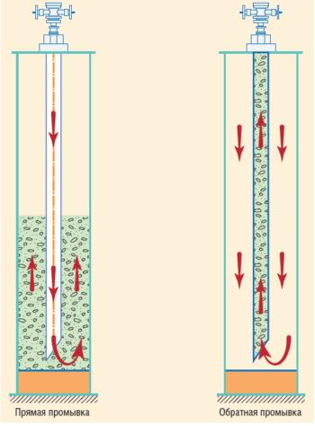 Рис. 1. Схема прямой и обратной промывки в скважине