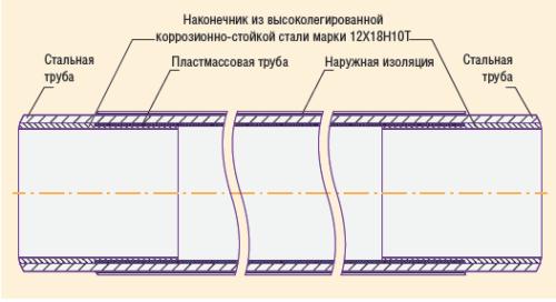 Рис. 1. Стальная труба, футерованная пластмассовой трубой