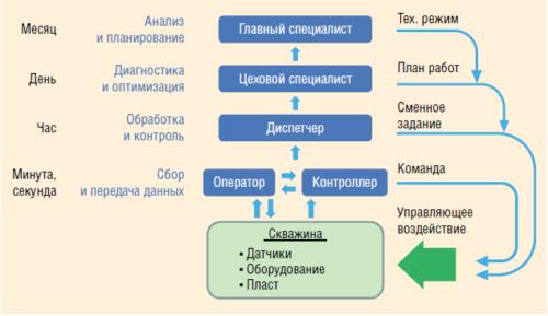 Рис. 1. Существующая система мониторинга и управления скважинами
