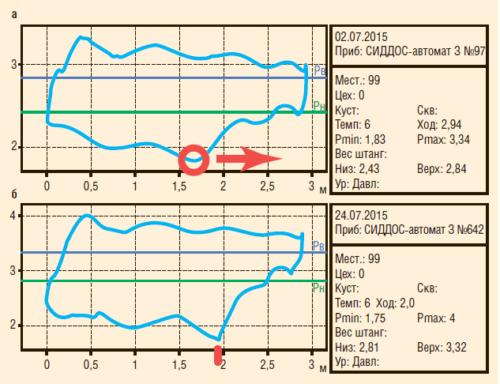 Рис. 10. Динамограмма скважины №2 до (а) и после (б) включения пропорционально-дифференциального режима поддержания заданного коэффициента заполнения насоса