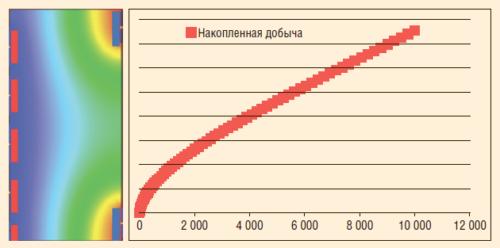 Рис. 10. Результаты моделирования одного из вариантов геометрии элемента разработки