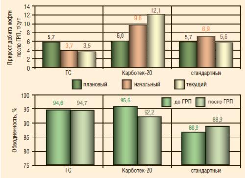 Рис. 10. Средние приросты дебита нефти после проведения ГРП на скважинах с использованием тампонирующих материалов на Повховском месторождении (пласт БВ8)