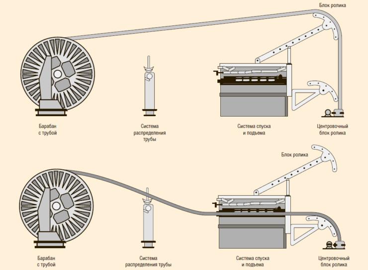 Рис. 11. Процесс спуска и подъема гибкой скважинной трубы