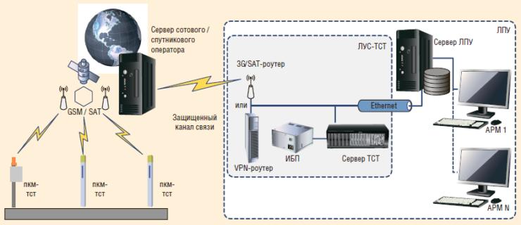 Рис. 11. Структура передачи данных ПКМ-ТСТ