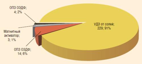 Рис. 11. Защита фонда осложненных солеотложением скважин в ООО «РН-Пурнефтегаз»