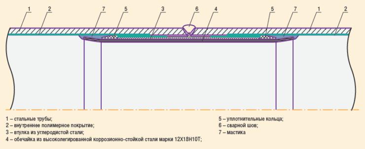 Рис. 11. Защита от коррозии сварного соединения труб при помощи втулки подкладной биметаллической