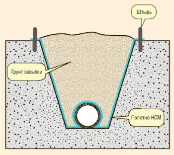 Рис. 12. Балластировка трубопровода полотнищами из НСМ